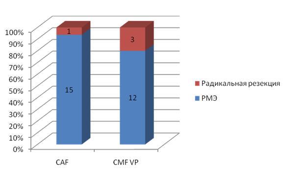Распределение больных РМЖ по