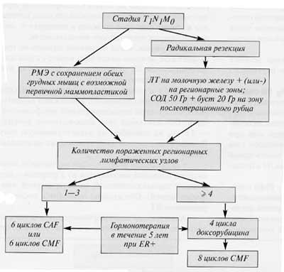 Схема 2 Алгоритм лечения РМЖ в