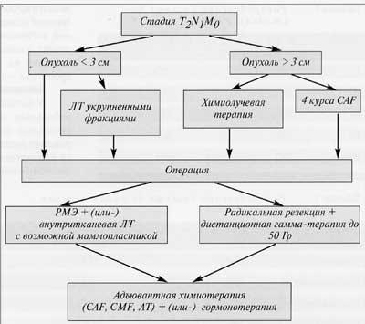 Схема 3. Алгоритм лечения РМЖ